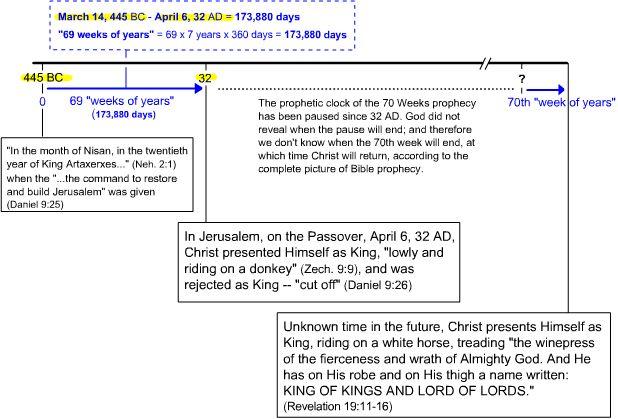 Daniel's 70 Weeks Prophecy Illustration